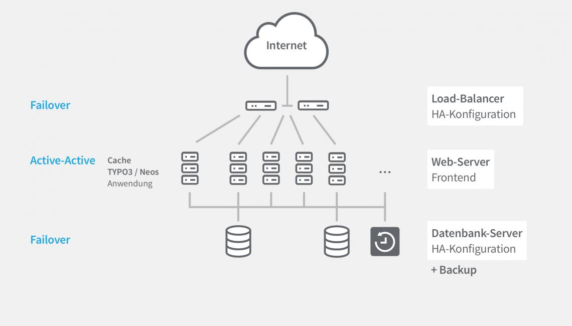 Infografik: hohe Zugriffszahlen mit Loadbalancern lösen